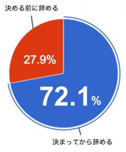 次を決めてから退職する人の割合