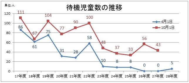 群馬県 待機児童数の推移