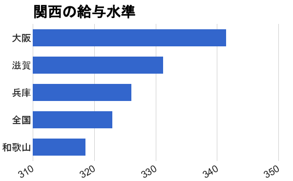 大阪周辺都市の給与水準