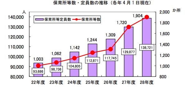 神奈川 保育所等数・定員数の推移