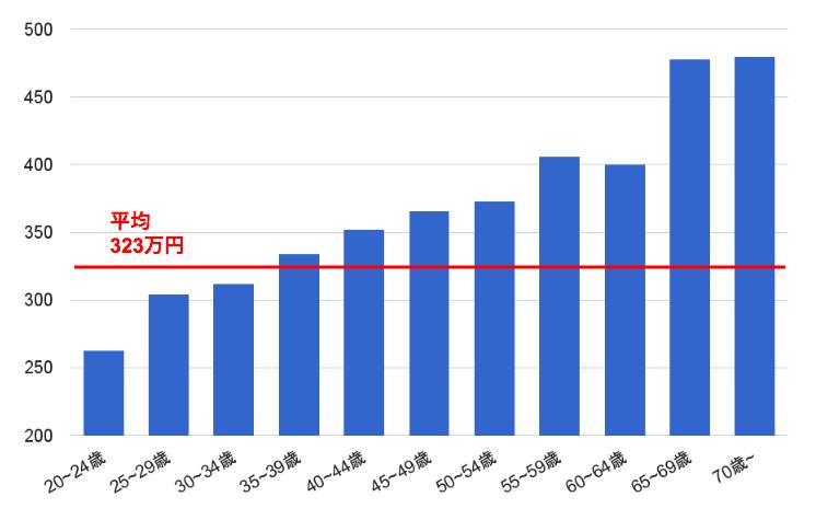 保育士年収 年齢別グラフ