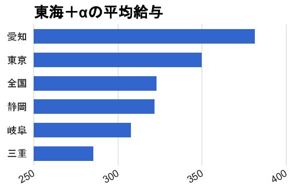 愛知 名古屋 岐阜 三重 静岡 東京 全国 転職 保育士 平均年収