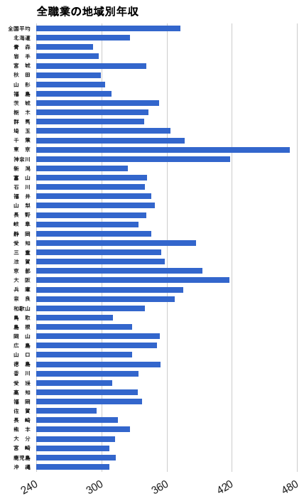 全職業の地域別年収