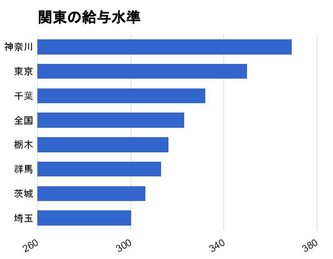 東京 千葉 神奈川 群馬 埼玉 栃木 茨城 転職 保育士 平均年収