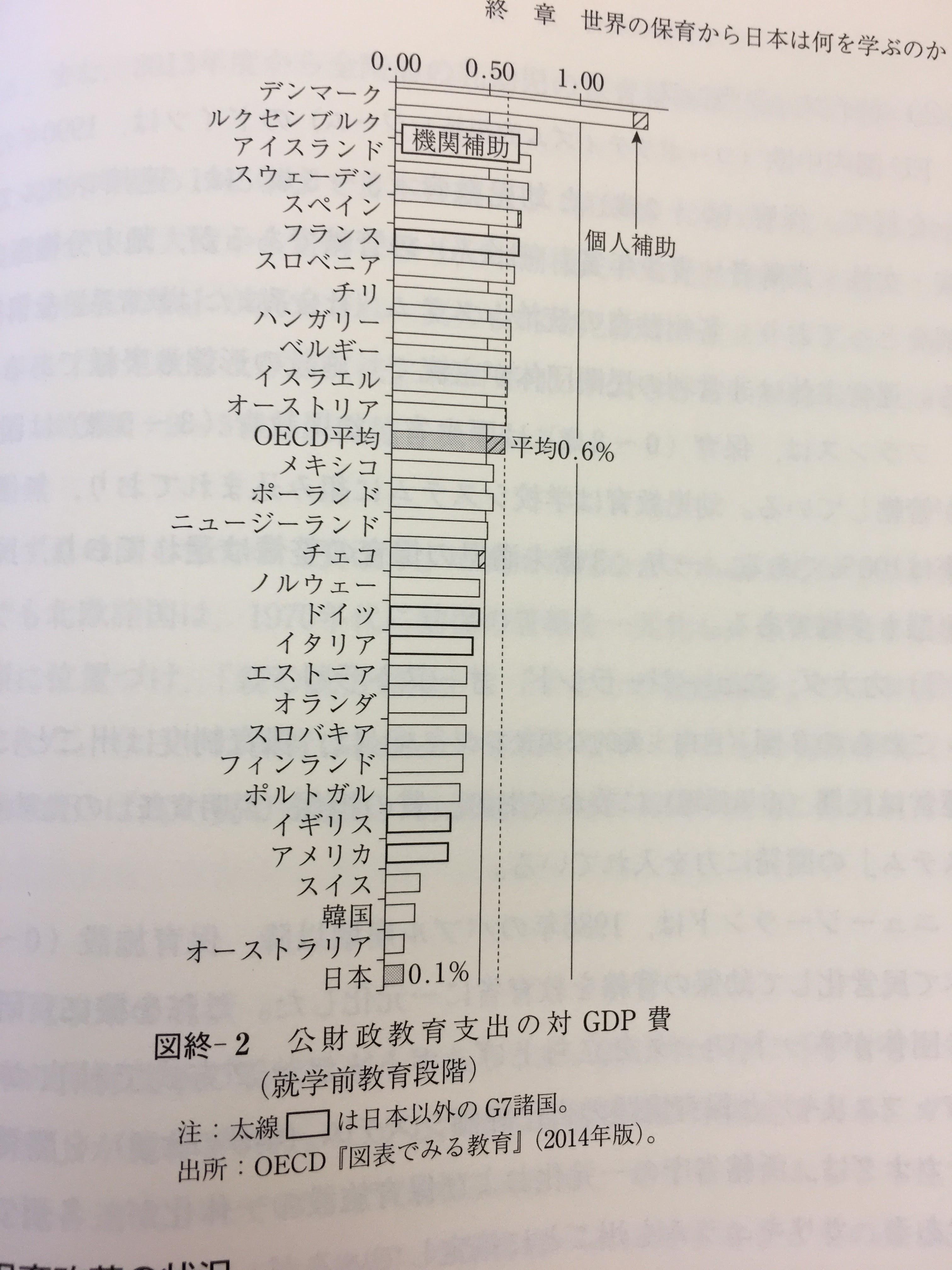 公財政教育支出の対GDP費(就学前教育段階)